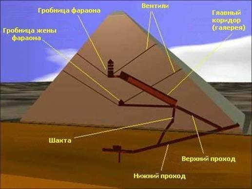 Схема пирамиды Хеопса
